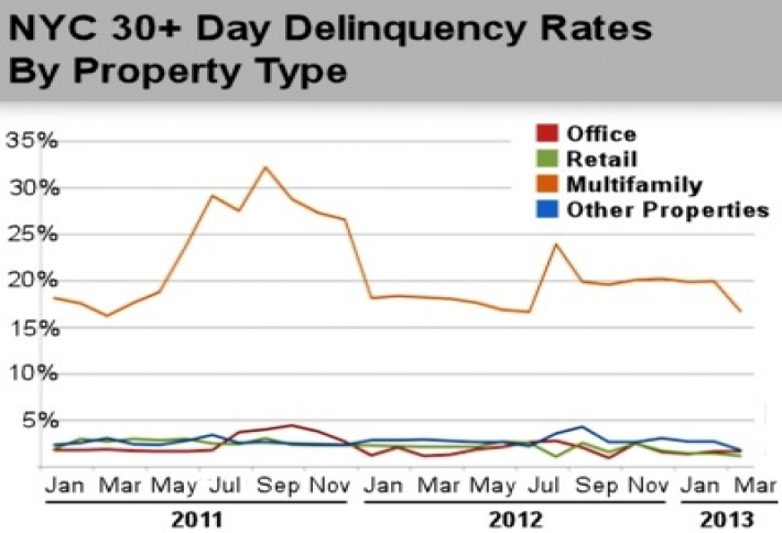 delinquencychart